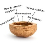 Buddhism in a Nutshell (3rd Sept, 1-4pm Sat)